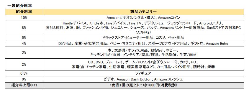 AmazonのアフィリエイトシステムAmazonアソシエイツの報酬料率
