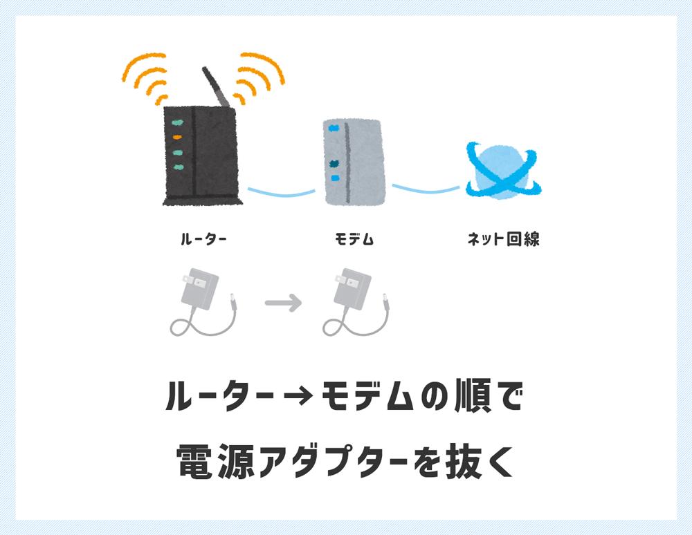 ルーター → モデムの順で電源アダプターを抜く
