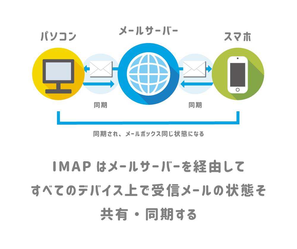 IMAPのメール受信・同期イメージ