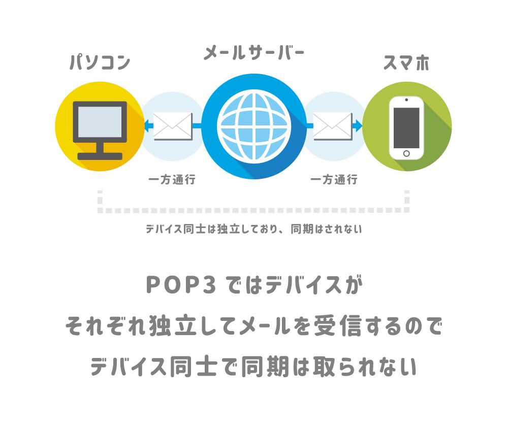 POPはそれぞれのデバイスが独立してメールを受信する