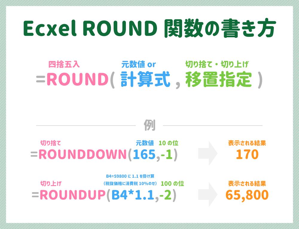 ExcelでのROUND関数書き方・使い方