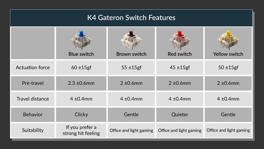 KeychronメカニカルキーボードK4のメカニズムスイッチ表