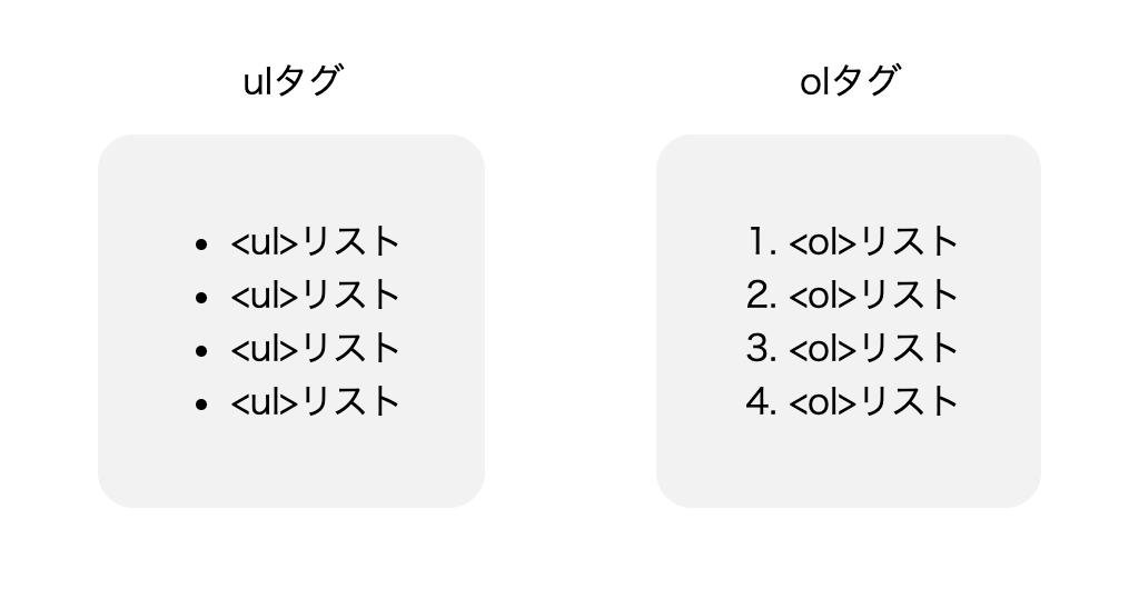 ulタグで実装したリストとolタグで実装したリストの見た目の違い
